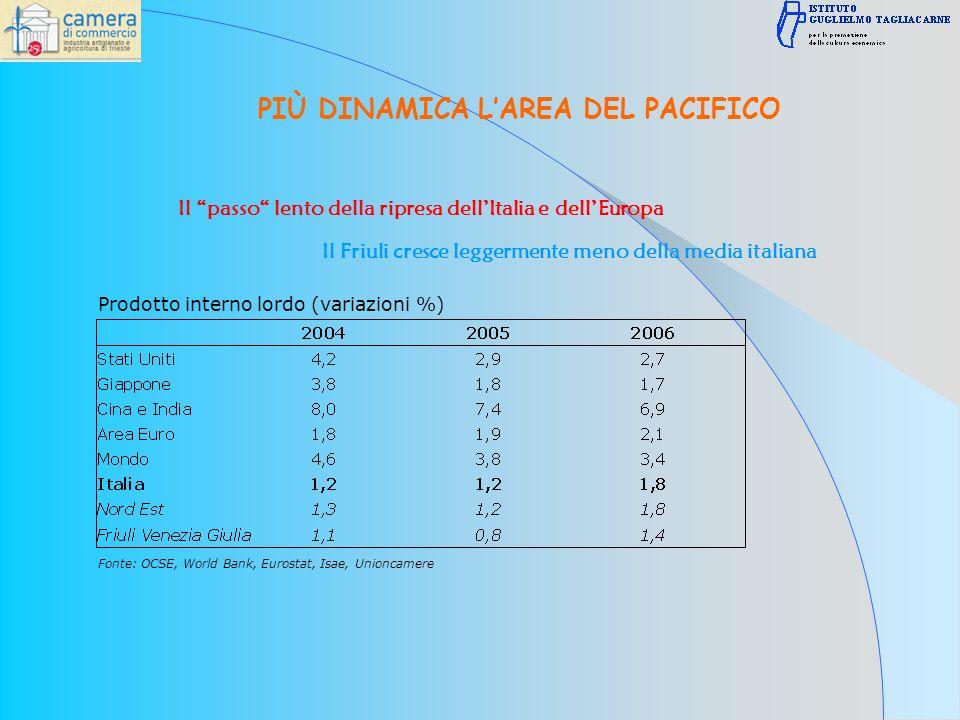 Prodotto interno lordo (variazioni %) Fonte: OCSE, World Bank, Eurostat, Isae, Unioncamere PIÙ DINAMICA LAREA DEL PACIFICO Il passo lento della ripresa dellItalia e dellEuropa Il Friuli cresce leggermente meno della media italiana