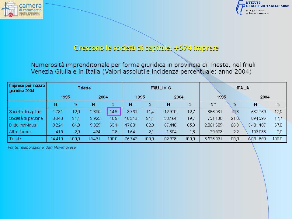 Numerosità imprenditoriale per forma giuridica in provincia di Trieste, nel friuli Venezia Giulia e in Italia (Valori assoluti e incidenza percentuale; anno 2004) Fonte: elaborazione dati Movimprese Crescono le società di capitale: +574 imprese