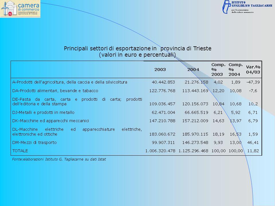 Principali settori di esportazione in provincia di Trieste (valori in euro e percentuali) Fonte:elaborazioni Istituto G.