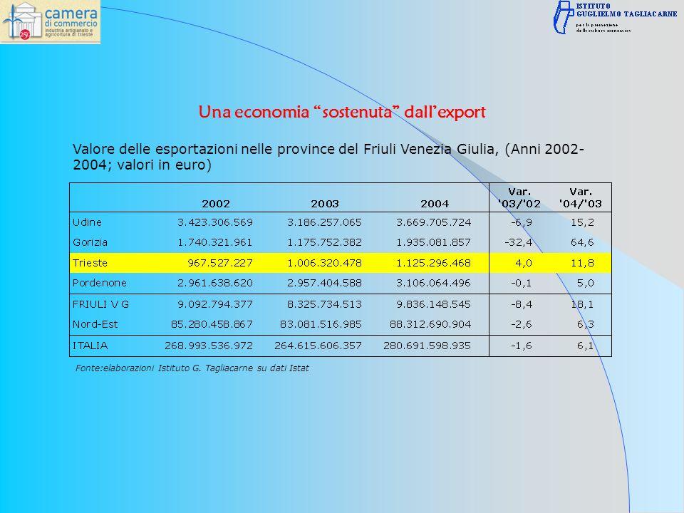 Valore delle esportazioni nelle province del Friuli Venezia Giulia, (Anni 2002- 2004; valori in euro) Fonte:elaborazioni Istituto G.