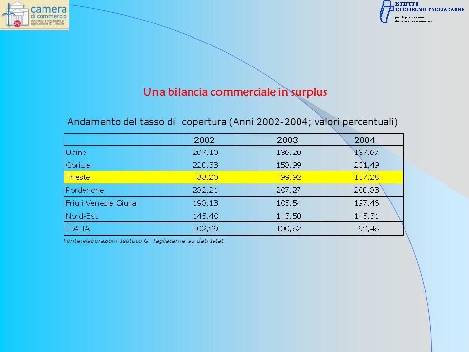 Andamento del tasso di copertura (Anni 2002-2004; valori percentuali) Fonte:elaborazioni Istituto G.