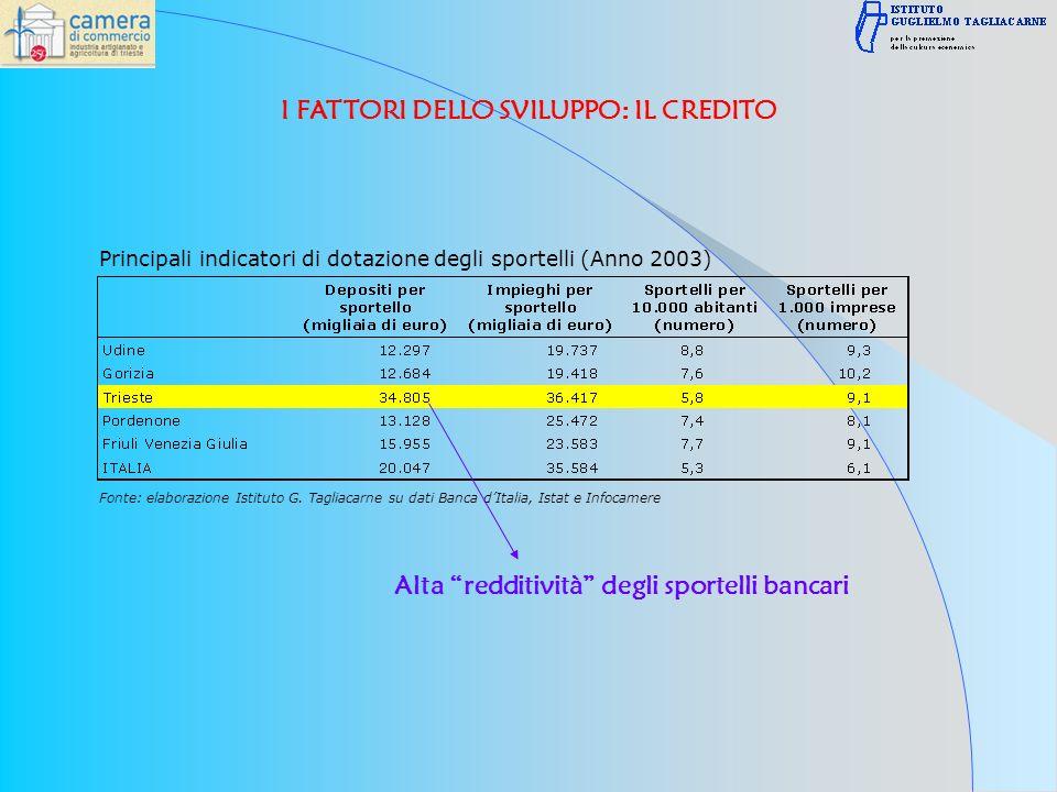 Principali indicatori di dotazione degli sportelli (Anno 2003) Fonte: elaborazione Istituto G.