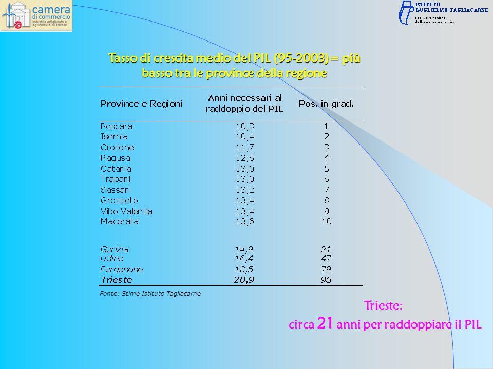 Trieste: circa 21 anni per raddoppiare il PIL Fonte: Stime Istituto Tagliacarne Tasso di crescita medio del PIL (95-2003)= più basso tra le province della regione