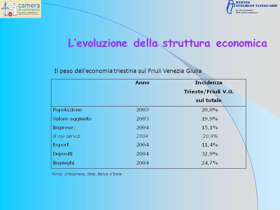 Fonte: Infocamere, Istat, Banca dItalia Il peso delleconomia triestina sul Friuli Venezia Giulia Levoluzione della struttura economica