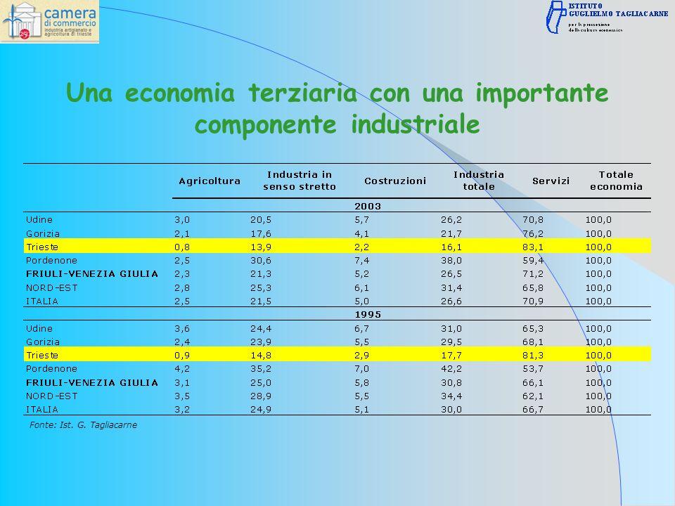 Una economia terziaria con una importante componente industriale Fonte: Ist. G. Tagliacarne