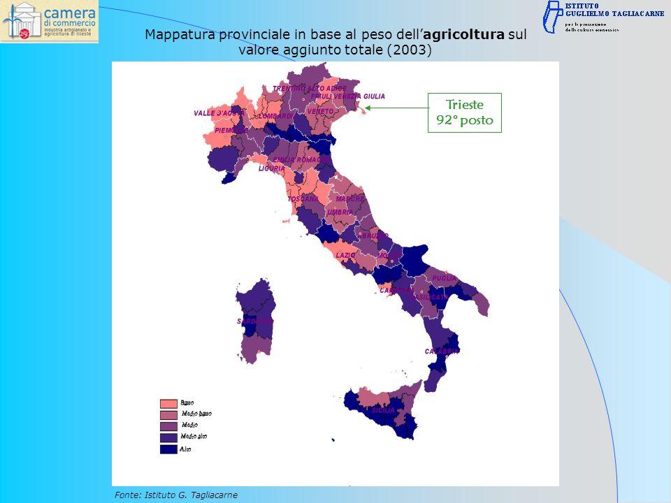 Mappatura provinciale in base al peso dellagricoltura sul valore aggiunto totale (2003) Fonte: Istituto G.
