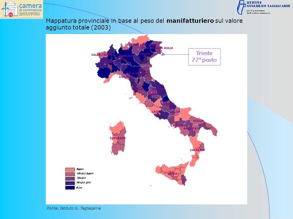Mappatura provinciale in base al peso del manifatturiero sul valore aggiunto totale (2003) Fonte: Istituto G.