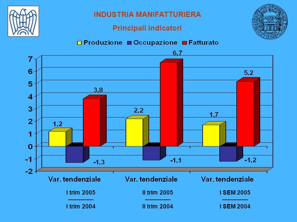 INDUSTRIA MANIFATTURIERA Principali indicatori I trim 2005 I trim 2004 II trim 2005 II trim 2004 I SEM 2005 I SEM 2004