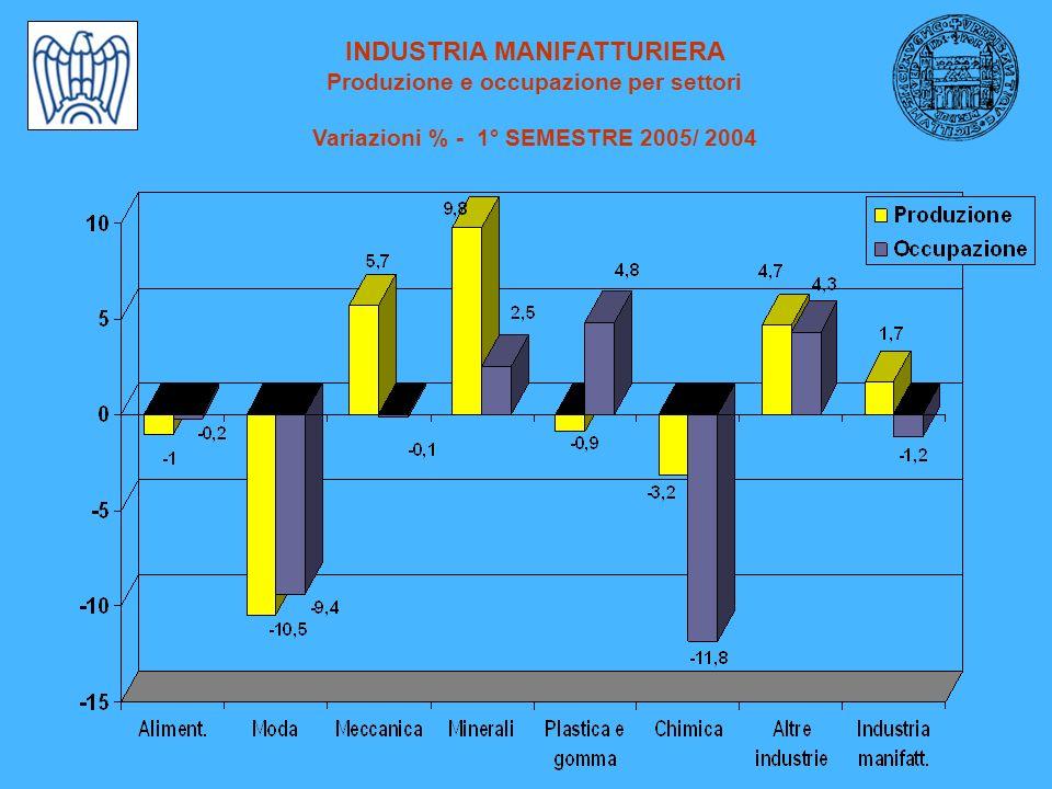 INDUSTRIA MANIFATTURIERA Produzione e occupazione per settori Variazioni % - 1° SEMESTRE 2005/ 2004