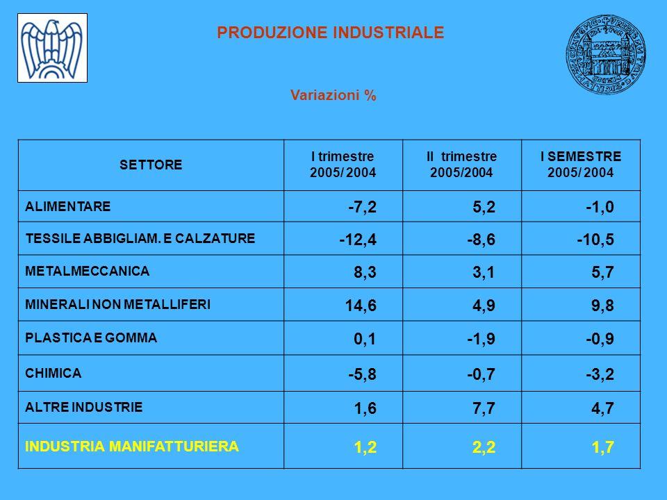 PRODUZIONE INDUSTRIALE Variazioni % SETTORE I trimestre 2005/ 2004 II trimestre 2005/2004 I SEMESTRE 2005/ 2004 ALIMENTARE -7,25,2-1,0 TESSILE ABBIGLIAM.