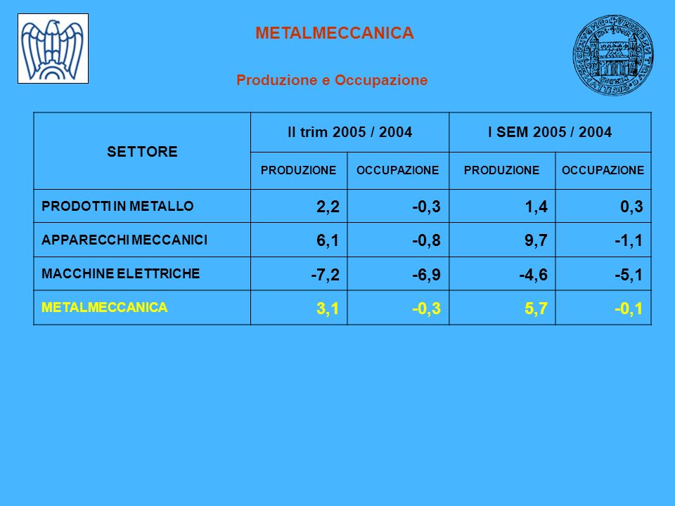 METALMECCANICA Produzione e Occupazione SETTORE II trim 2005 / 2004I SEM 2005 / 2004 PRODUZIONEOCCUPAZIONEPRODUZIONEOCCUPAZIONE PRODOTTI IN METALLO 2,2-0,31,40,3 APPARECCHI MECCANICI 6,1-0,89,7-1,1 MACCHINE ELETTRICHE -7,2-6,9-4,6-5,1 METALMECCANICA 3,1-0,35,7-0,1