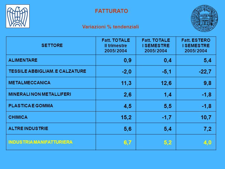 FATTURATO Variazioni % tendenziali SETTORE Fatt.TOTALE II trimestre 2005/ 2004 Fatt.