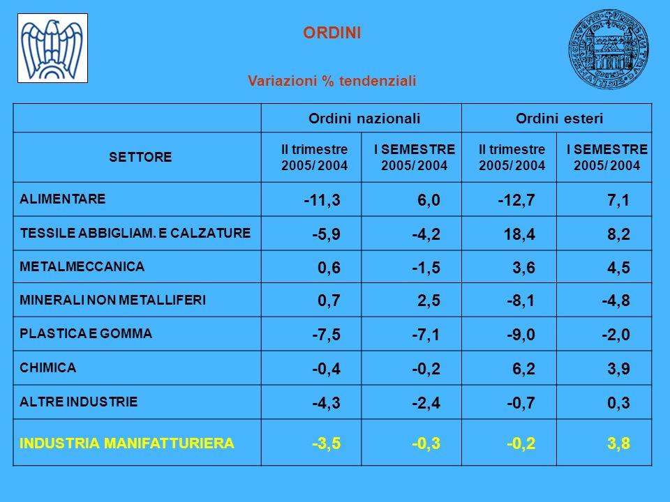 ORDINI Variazioni % tendenziali Ordini nazionaliOrdini esteri SETTORE II trimestre 2005/ 2004 I SEMESTRE 2005/ 2004 II trimestre 2005/ 2004 I SEMESTRE 2005/ 2004 ALIMENTARE -11,36,0-12,77,1 TESSILE ABBIGLIAM.