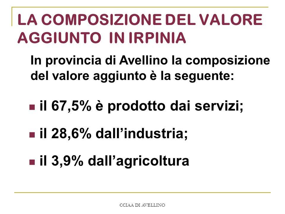 CCIAA DI AVELLINO LA COMPOSIZIONE DEL VALORE AGGIUNTO IN IRPINIA il 67,5% è prodotto dai servizi; il 28,6% dallindustria; il 3,9% dallagricoltura In provincia di Avellino la composizione del valore aggiunto è la seguente: