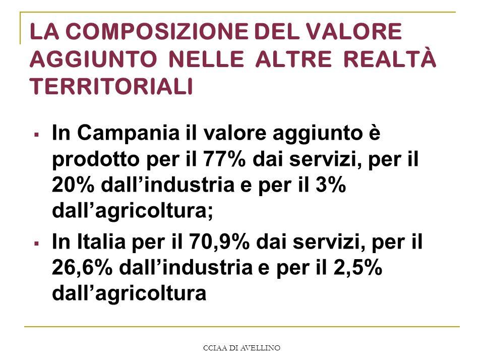 CCIAA DI AVELLINO LA COMPOSIZIONE DEL VALORE AGGIUNTO NELLE ALTRE REALTÀ TERRITORIALI In Campania il valore aggiunto è prodotto per il 77% dai servizi