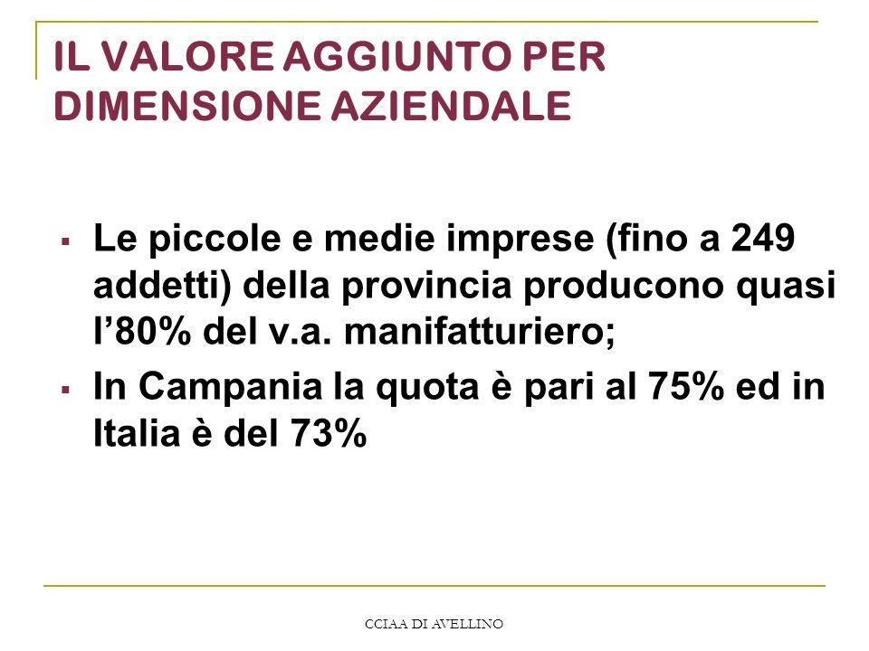 CCIAA DI AVELLINO IL VALORE AGGIUNTO PER DIMENSIONE AZIENDALE Le piccole e medie imprese (fino a 249 addetti) della provincia producono quasi l80% del v.a.