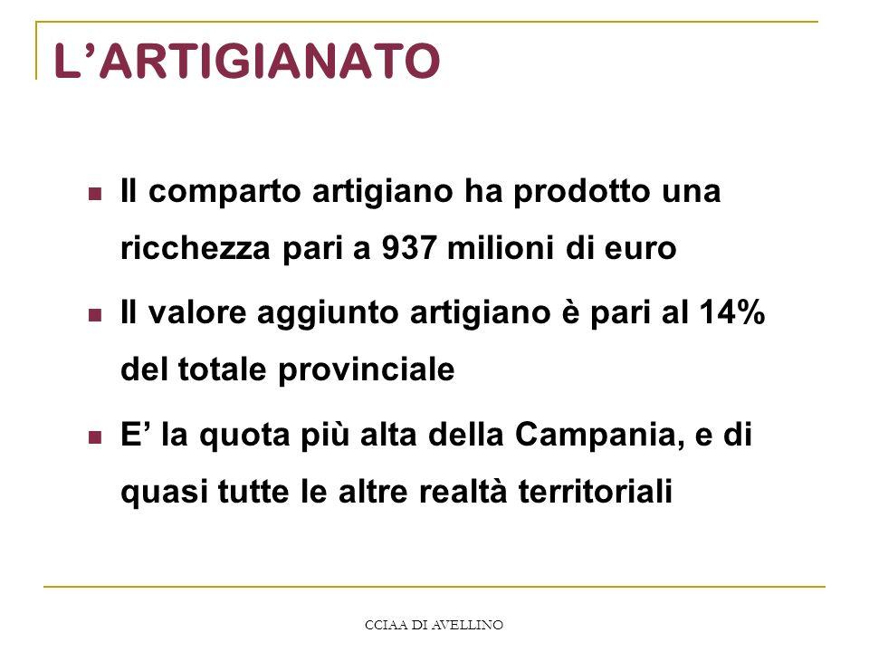CCIAA DI AVELLINO LARTIGIANATO Il comparto artigiano ha prodotto una ricchezza pari a 937 milioni di euro Il valore aggiunto artigiano è pari al 14% del totale provinciale E la quota più alta della Campania, e di quasi tutte le altre realtà territoriali