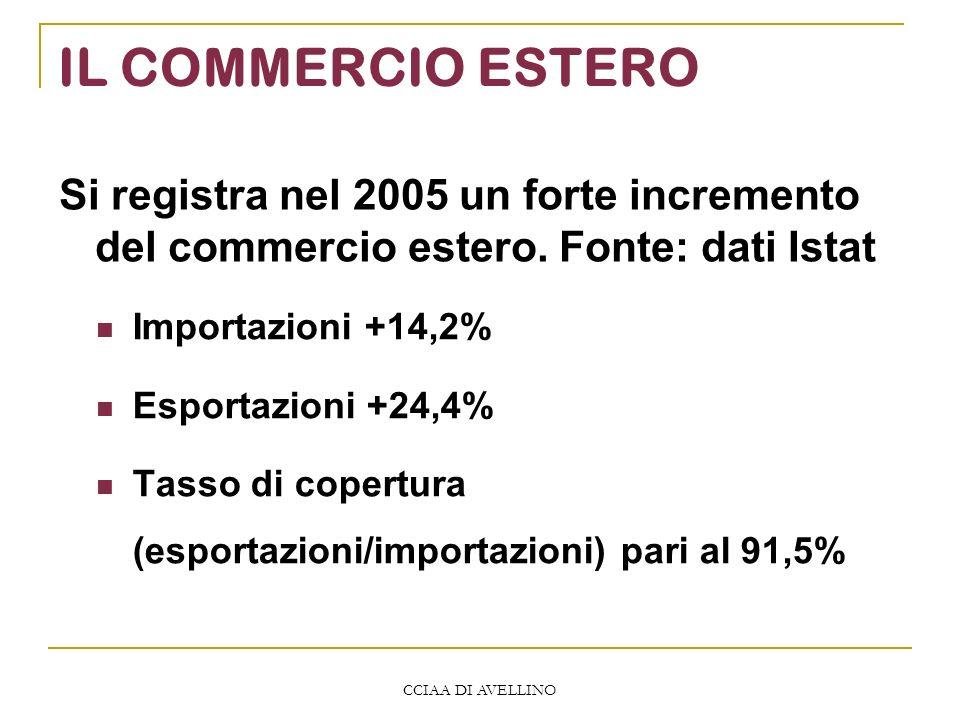 CCIAA DI AVELLINO IL COMMERCIO ESTERO Si registra nel 2005 un forte incremento del commercio estero. Fonte: dati Istat Importazioni +14,2% Esportazion