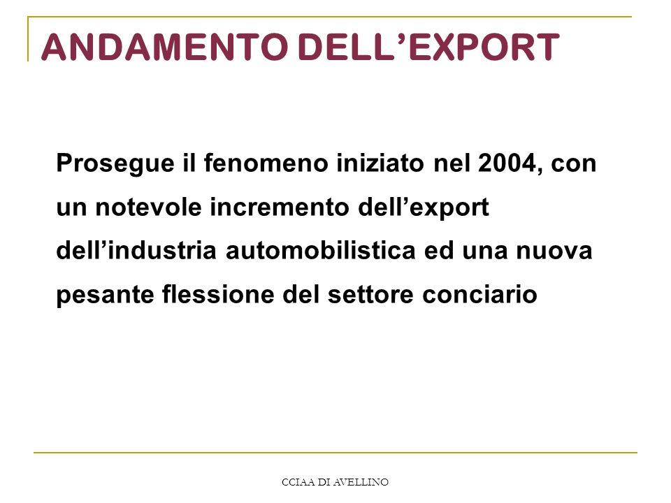 CCIAA DI AVELLINO ANDAMENTO DELLEXPORT Prosegue il fenomeno iniziato nel 2004, con un notevole incremento dellexport dellindustria automobilistica ed una nuova pesante flessione del settore conciario