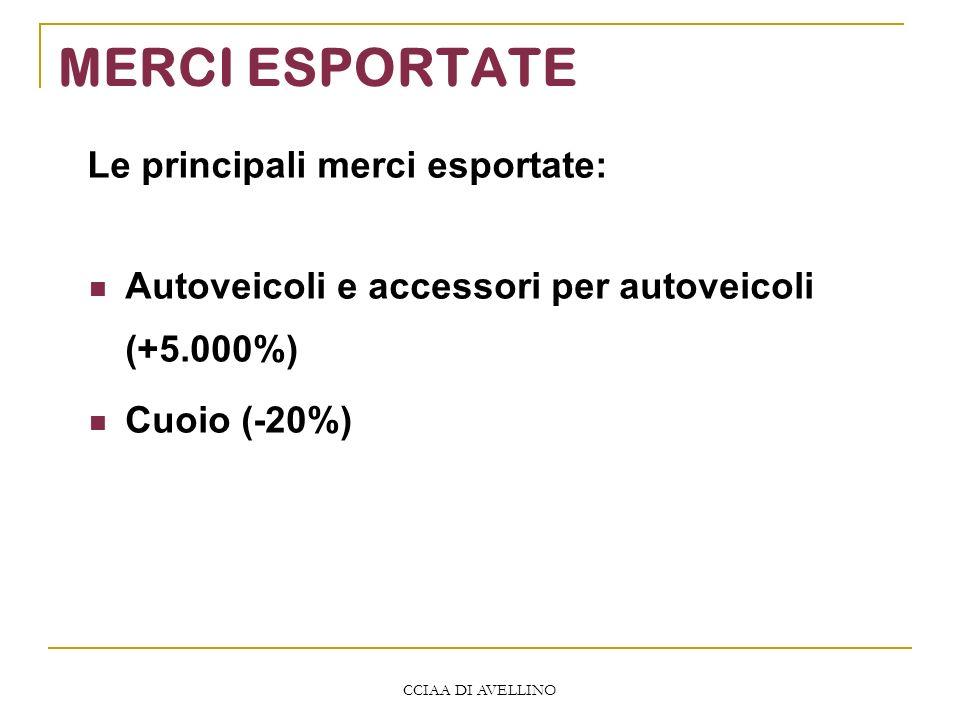 CCIAA DI AVELLINO MERCI ESPORTATE Autoveicoli e accessori per autoveicoli (+5.000%) Cuoio (-20%) Le principali merci esportate: