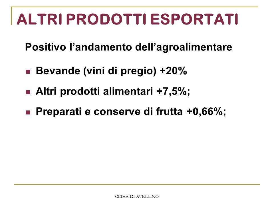 CCIAA DI AVELLINO ALTRI PRODOTTI ESPORTATI Bevande (vini di pregio) +20% Altri prodotti alimentari +7,5%; Preparati e conserve di frutta +0,66%; Positivo landamento dellagroalimentare
