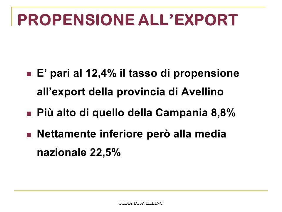CCIAA DI AVELLINO PROPENSIONE ALLEXPORT E pari al 12,4% il tasso di propensione allexport della provincia di Avellino Più alto di quello della Campani
