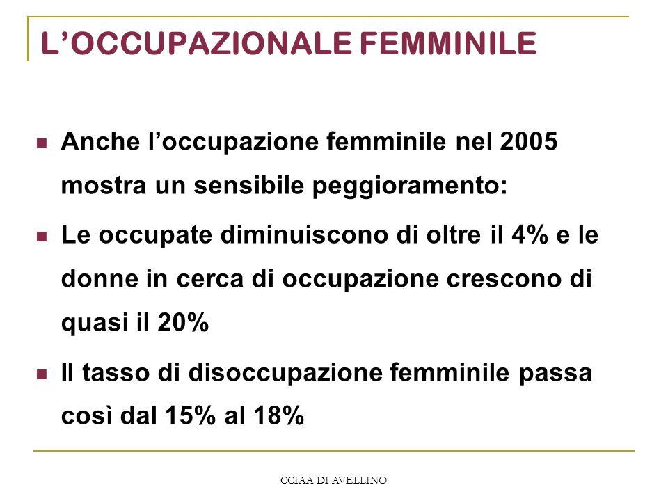 CCIAA DI AVELLINO LOCCUPAZIONALE FEMMINILE Anche loccupazione femminile nel 2005 mostra un sensibile peggioramento: Le occupate diminuiscono di oltre il 4% e le donne in cerca di occupazione crescono di quasi il 20% Il tasso di disoccupazione femminile passa così dal 15% al 18%
