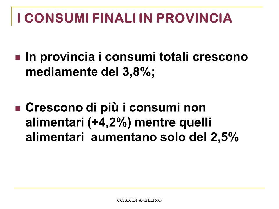 CCIAA DI AVELLINO I CONSUMI FINALI IN PROVINCIA In provincia i consumi totali crescono mediamente del 3,8%; Crescono di più i consumi non alimentari (+4,2%) mentre quelli alimentari aumentano solo del 2,5%