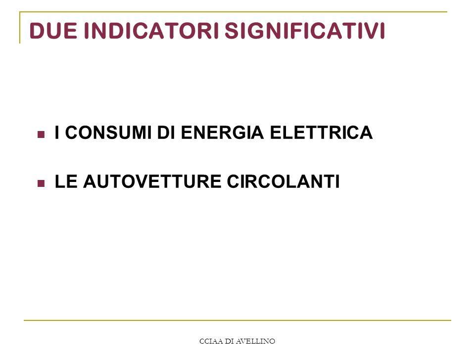CCIAA DI AVELLINO DUE INDICATORI SIGNIFICATIVI I CONSUMI DI ENERGIA ELETTRICA LE AUTOVETTURE CIRCOLANTI