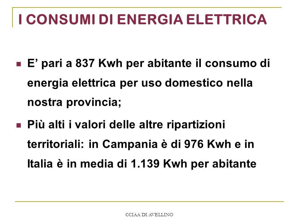 CCIAA DI AVELLINO I CONSUMI DI ENERGIA ELETTRICA E pari a 837 Kwh per abitante il consumo di energia elettrica per uso domestico nella nostra provincia; Più alti i valori delle altre ripartizioni territoriali: in Campania è di 976 Kwh e in Italia è in media di 1.139 Kwh per abitante