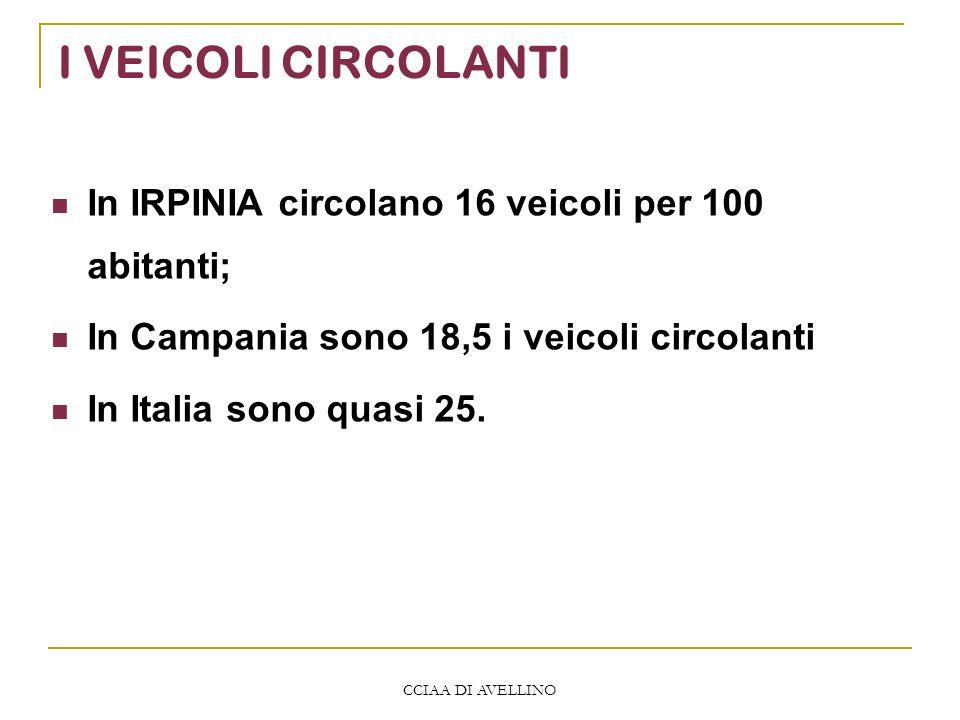CCIAA DI AVELLINO I VEICOLI CIRCOLANTI In IRPINIA circolano 16 veicoli per 100 abitanti; In Campania sono 18,5 i veicoli circolanti In Italia sono quasi 25.