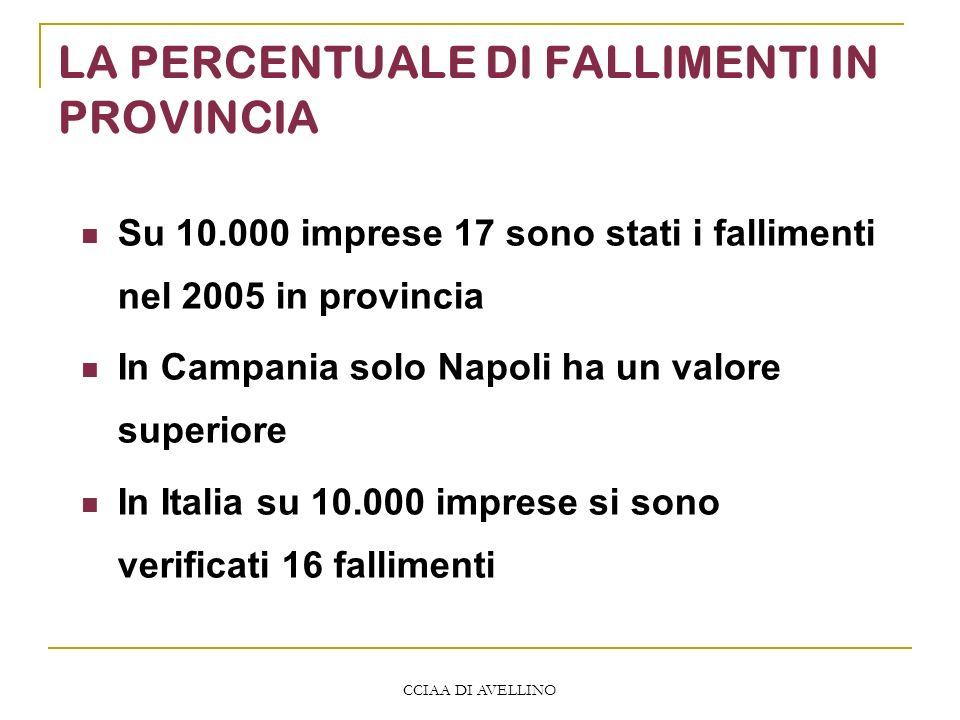 CCIAA DI AVELLINO LA PERCENTUALE DI FALLIMENTI IN PROVINCIA Su 10.000 imprese 17 sono stati i fallimenti nel 2005 in provincia In Campania solo Napoli ha un valore superiore In Italia su 10.000 imprese si sono verificati 16 fallimenti