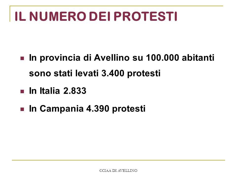 CCIAA DI AVELLINO IL NUMERO DEI PROTESTI In provincia di Avellino su 100.000 abitanti sono stati levati 3.400 protesti In Italia 2.833 In Campania 4.390 protesti