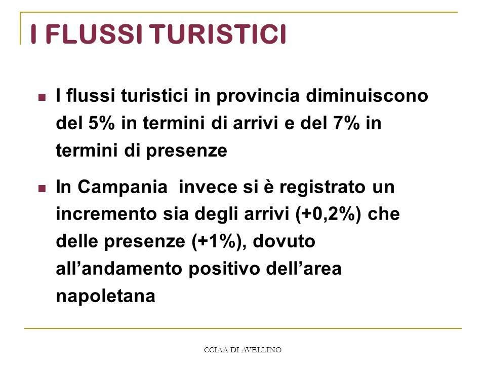 CCIAA DI AVELLINO I FLUSSI TURISTICI I flussi turistici in provincia diminuiscono del 5% in termini di arrivi e del 7% in termini di presenze In Campania invece si è registrato un incremento sia degli arrivi (+0,2%) che delle presenze (+1%), dovuto allandamento positivo dellarea napoletana