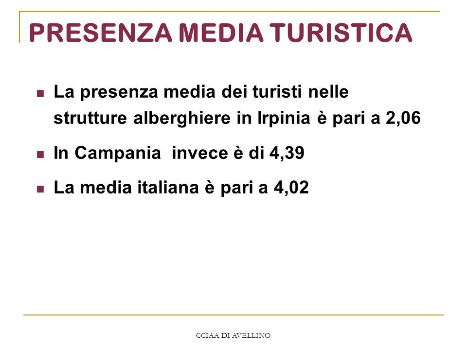 CCIAA DI AVELLINO PRESENZA MEDIA TURISTICA La presenza media dei turisti nelle strutture alberghiere in Irpinia è pari a 2,06 In Campania invece è di 4,39 La media italiana è pari a 4,02