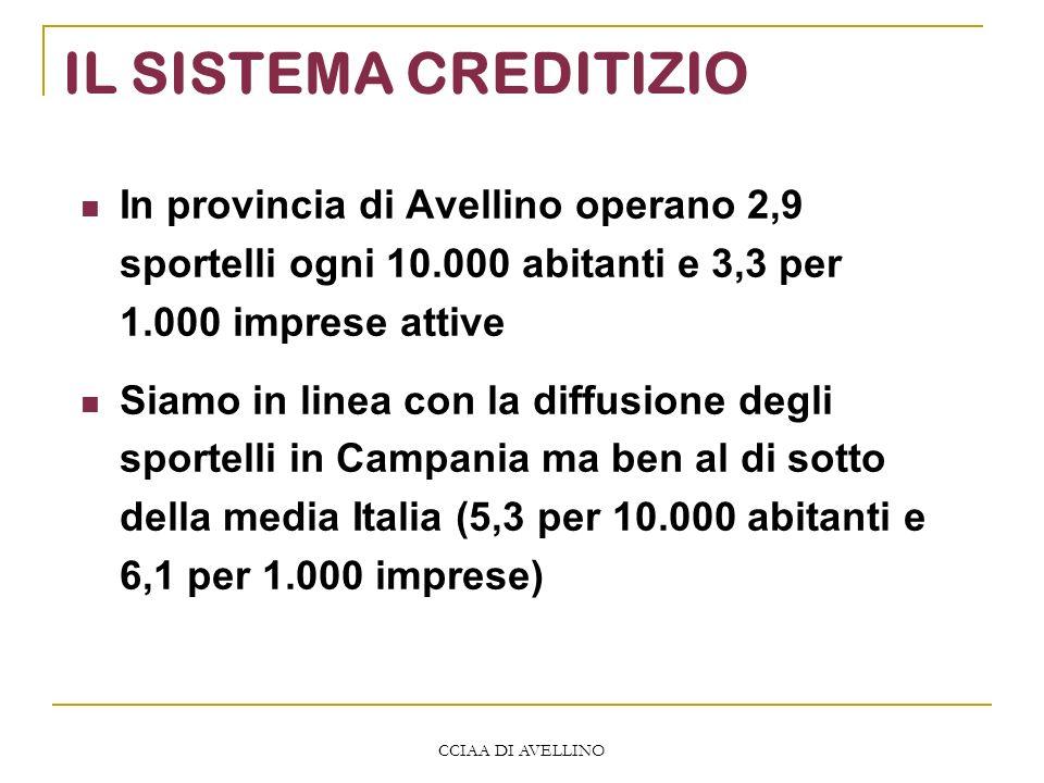 CCIAA DI AVELLINO IL SISTEMA CREDITIZIO In provincia di Avellino operano 2,9 sportelli ogni 10.000 abitanti e 3,3 per 1.000 imprese attive Siamo in linea con la diffusione degli sportelli in Campania ma ben al di sotto della media Italia (5,3 per 10.000 abitanti e 6,1 per 1.000 imprese)