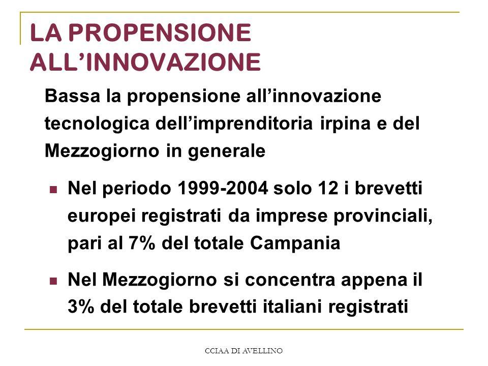 CCIAA DI AVELLINO LA PROPENSIONE ALLINNOVAZIONE Nel periodo 1999-2004 solo 12 i brevetti europei registrati da imprese provinciali, pari al 7% del tot