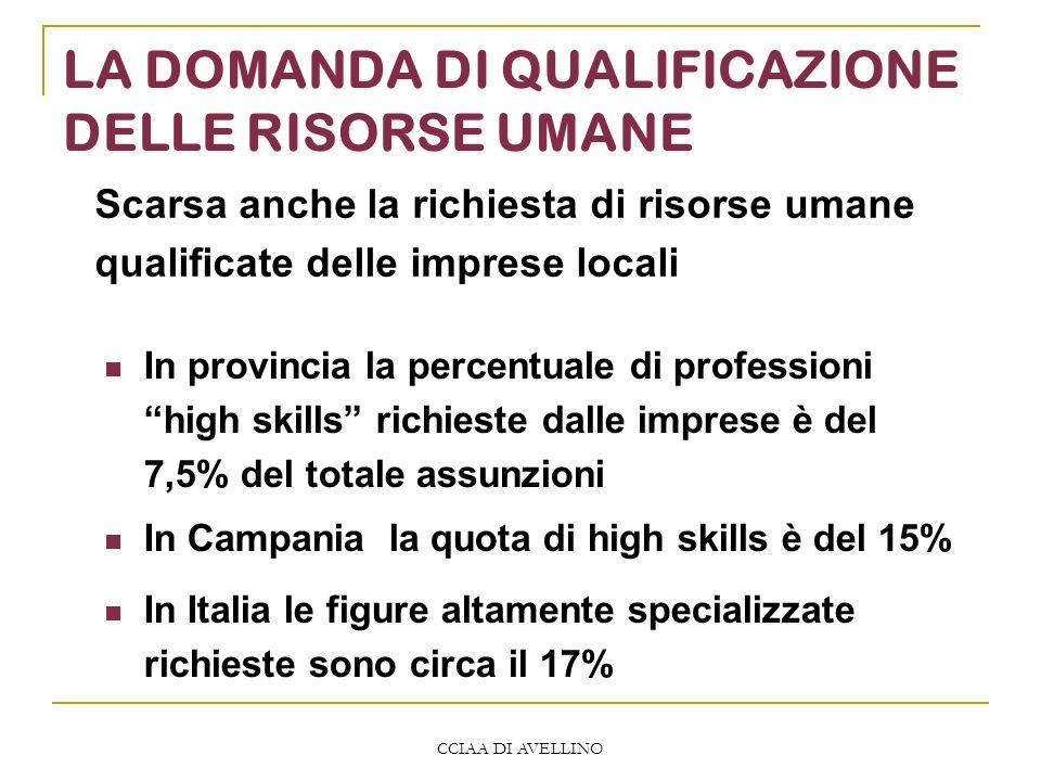 CCIAA DI AVELLINO LA DOMANDA DI QUALIFICAZIONE DELLE RISORSE UMANE In provincia la percentuale di professioni high skills richieste dalle imprese è del 7,5% del totale assunzioni In Campania la quota di high skills è del 15% In Italia le figure altamente specializzate richieste sono circa il 17% Scarsa anche la richiesta di risorse umane qualificate delle imprese locali