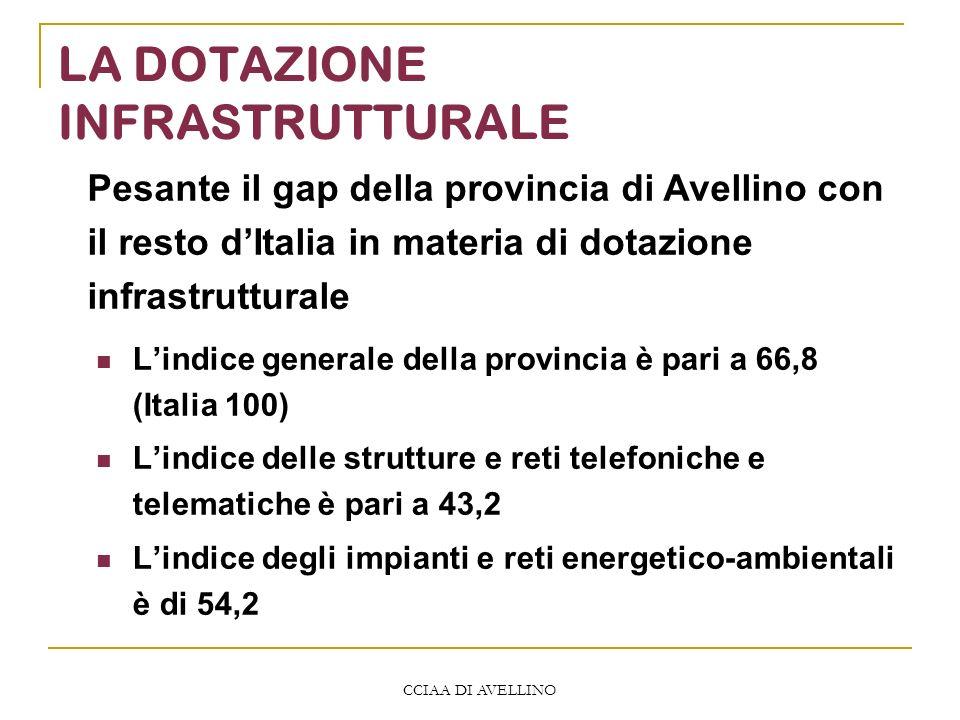 CCIAA DI AVELLINO LA DOTAZIONE INFRASTRUTTURALE Lindice generale della provincia è pari a 66,8 (Italia 100) Lindice delle strutture e reti telefoniche