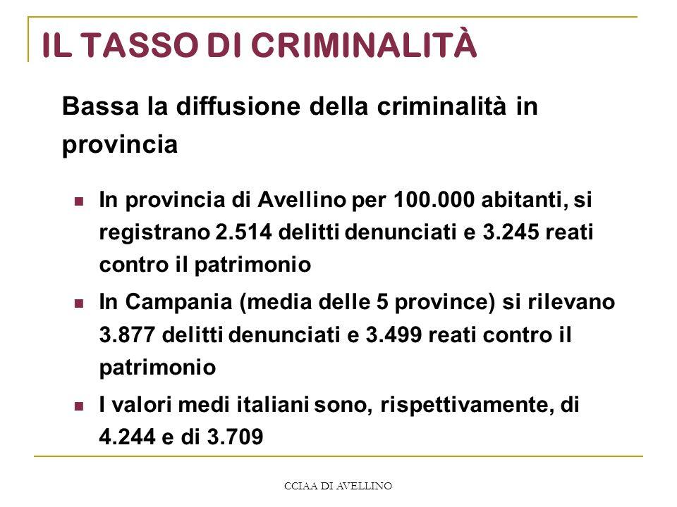 CCIAA DI AVELLINO IL TASSO DI CRIMINALITÀ In provincia di Avellino per 100.000 abitanti, si registrano 2.514 delitti denunciati e 3.245 reati contro il patrimonio In Campania (media delle 5 province) si rilevano 3.877 delitti denunciati e 3.499 reati contro il patrimonio I valori medi italiani sono, rispettivamente, di 4.244 e di 3.709 Bassa la diffusione della criminalità in provincia