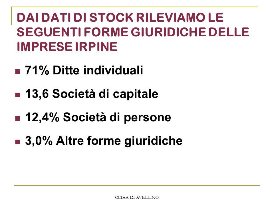 CCIAA DI AVELLINO DAI DATI DI STOCK RILEVIAMO LE SEGUENTI FORME GIURIDICHE DELLE IMPRESE IRPINE 71% Ditte individuali 13,6 Società di capitale 12,4% S