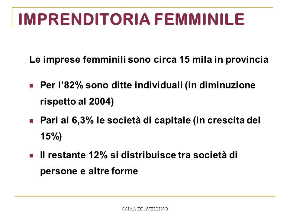 CCIAA DI AVELLINO IMPRENDITORIA FEMMINILE Per l82% sono ditte individuali (in diminuzione rispetto al 2004) Pari al 6,3% le società di capitale (in crescita del 15%) Il restante 12% si distribuisce tra società di persone e altre forme Le imprese femminili sono circa 15 mila in provincia