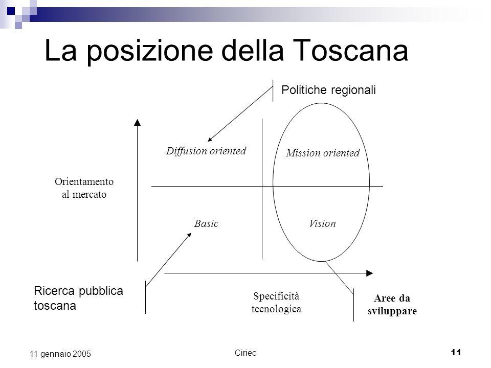 Ciriec11 11 gennaio 2005 La posizione della Toscana Diffusion oriented Mission oriented Basic Vision Specificità tecnologica Orientamento al mercato P