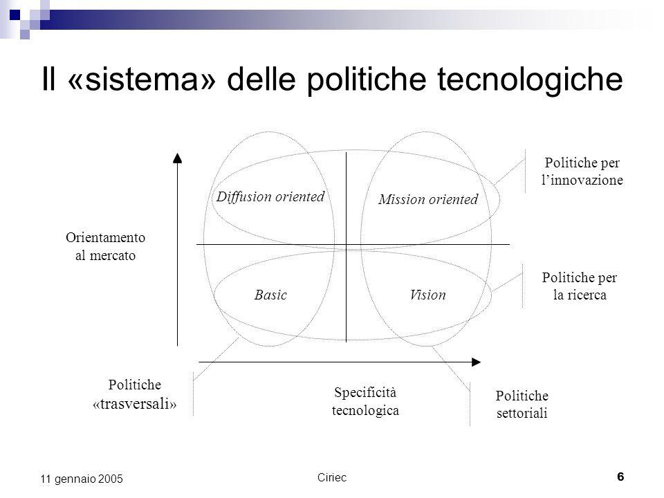 Ciriec6 11 gennaio 2005 Politiche per linnovazione Politiche « trasversali » Il «sistema» delle politiche tecnologiche Politiche per la ricerca Politi