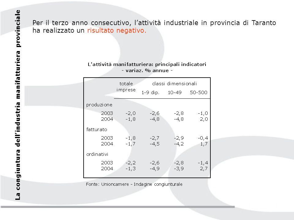 La congiuntura dellindustria manifatturiera provinciale