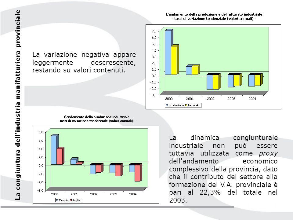Per il terzo anno consecutivo, lattività industriale in provincia di Taranto ha realizzato un risultato negativo.