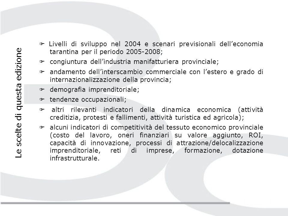 La competitività del tessuto economico provinciale I processi di attrazione e delocalizzazione delle imprese Il 29,5% dei dipendenti occupati in Puglia che lavora in UL appartenenti ad imprese con sede legale fuori del territorio pugliese si concentra in provincia di Taranto.