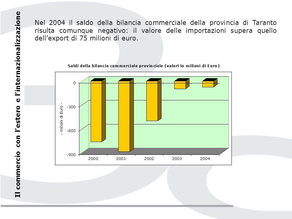 Rialzo anche per le importazioni: +52,5% rispetto al 2003.