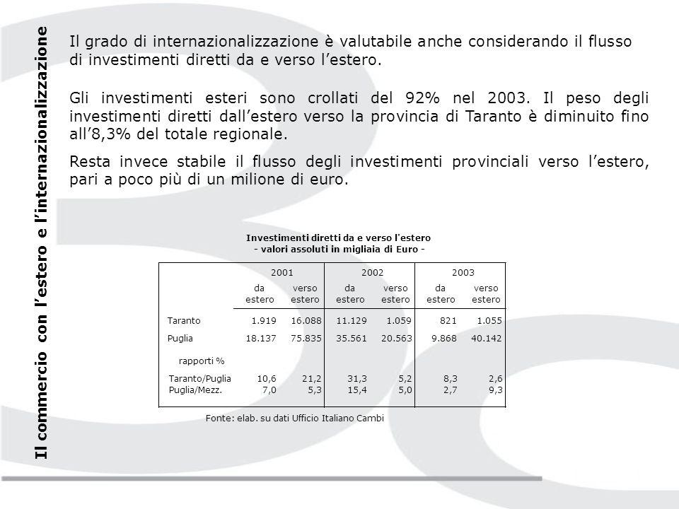 Nel 2004 il saldo della bilancia commerciale della provincia di Taranto risulta comunque negativo: il valore delle importazioni supera quello dellexport di 75 milioni di euro.