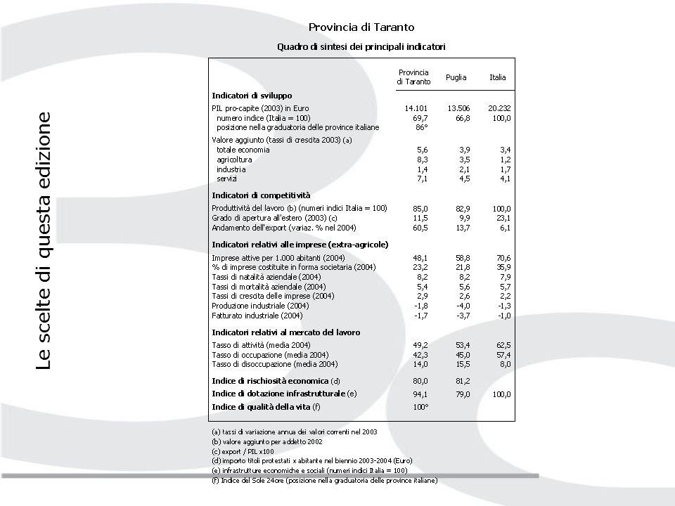 Livelli di sviluppo nel 2004 e scenari previsionali delleconomia tarantina per il periodo 2005-2008; congiuntura dellindustria manifatturiera provinciale; andamento dellinterscambio commerciale con lestero e grado di internazionalizzazione della provincia; demografia imprenditoriale; tendenze occupazionali; altri rilevanti indicatori della dinamica economica (attività creditizia, protesti e fallimenti, attività turistica ed agricola); alcuni indicatori di competitività del tessuto economico provinciale (costo del lavoro, oneri finanziari su valore aggiunto, ROI, capacità di innovazione, processi di attrazione/delocalizzazione imprenditoriale, reti di imprese, formazione, dotazione infrastrutturale.